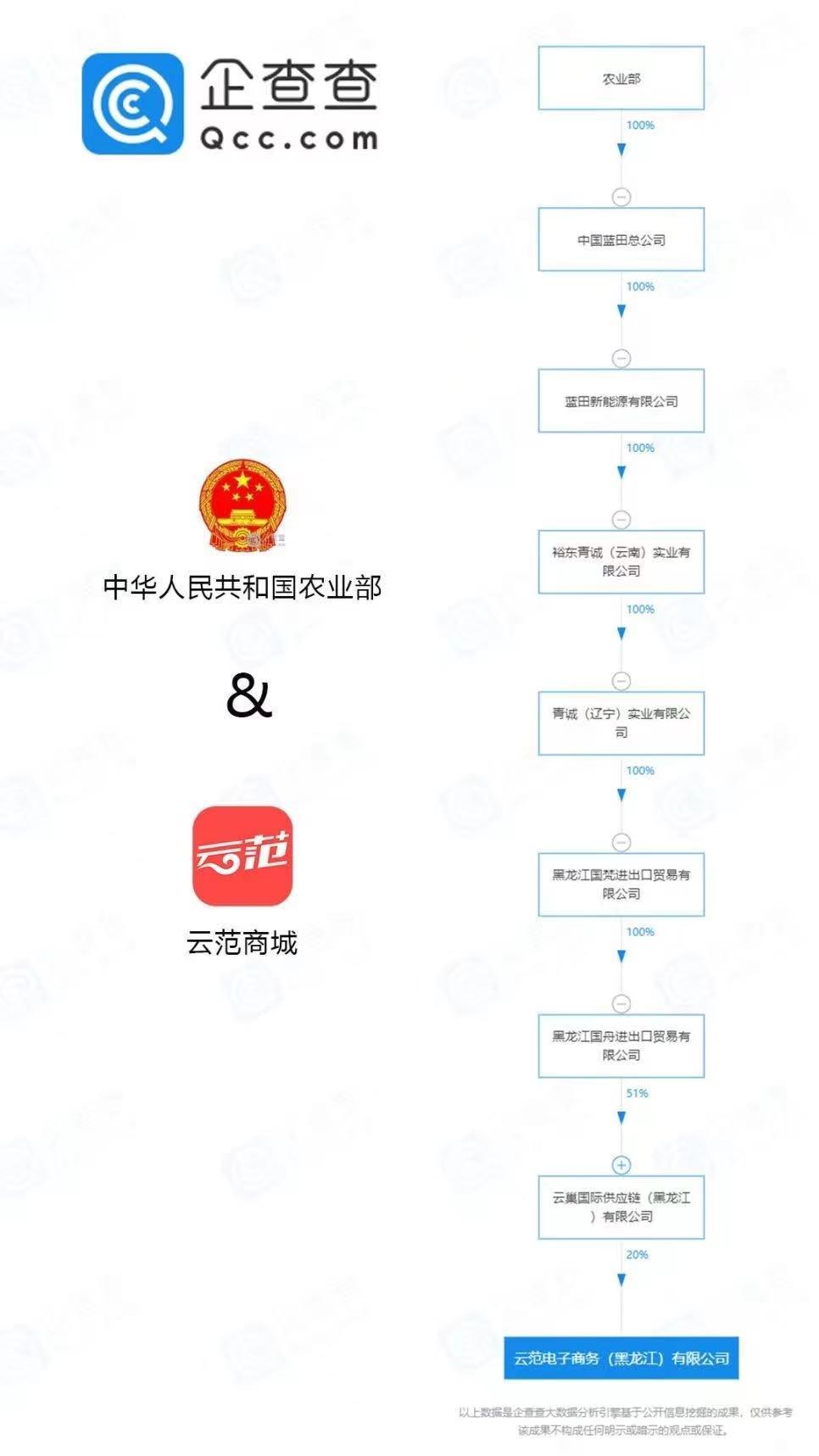朝阳云范商城新零售